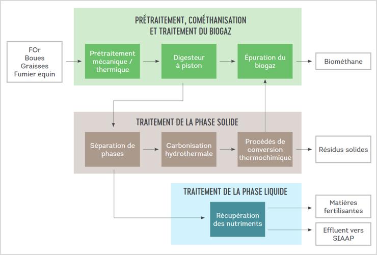 Syctom/SIAAP, Cométha dossier d'information automne 2019